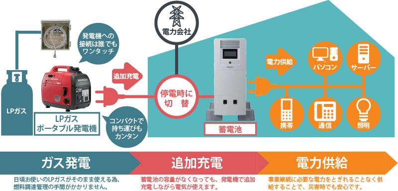 非常用発電機 非常用蓄電池 非常用電源対策にハイブリッド給電システム