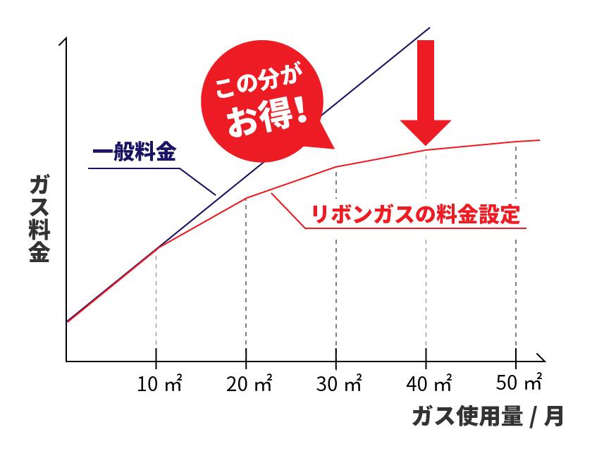 ガス料金 従量料金の図