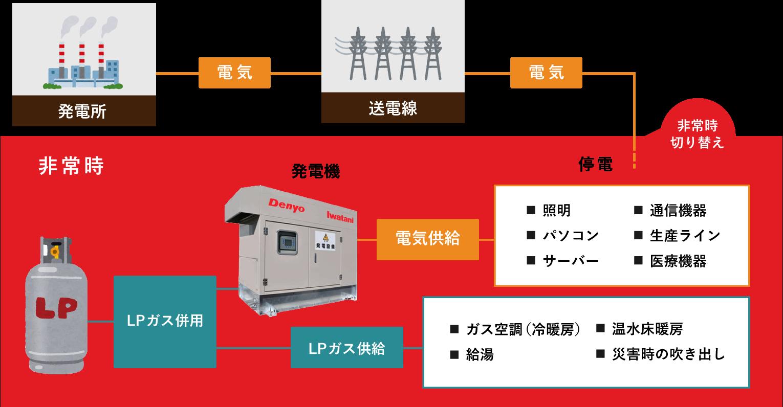 大型施設向けLPガス非常用電源 LPガス非常用発電機 非常時のエネルギー供給方法